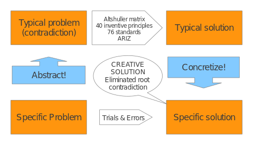 Triz problem-solving, analysis and forecasting
